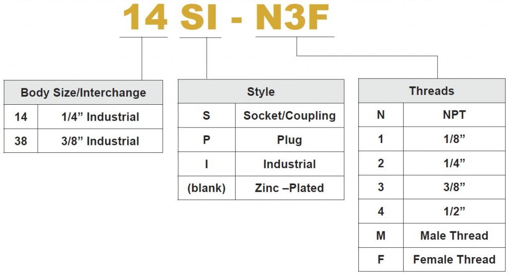 Economy Coupler PN Chart