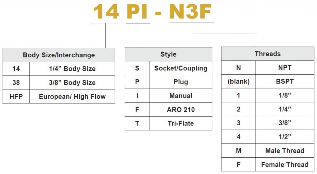 Economy Plug PN Chart