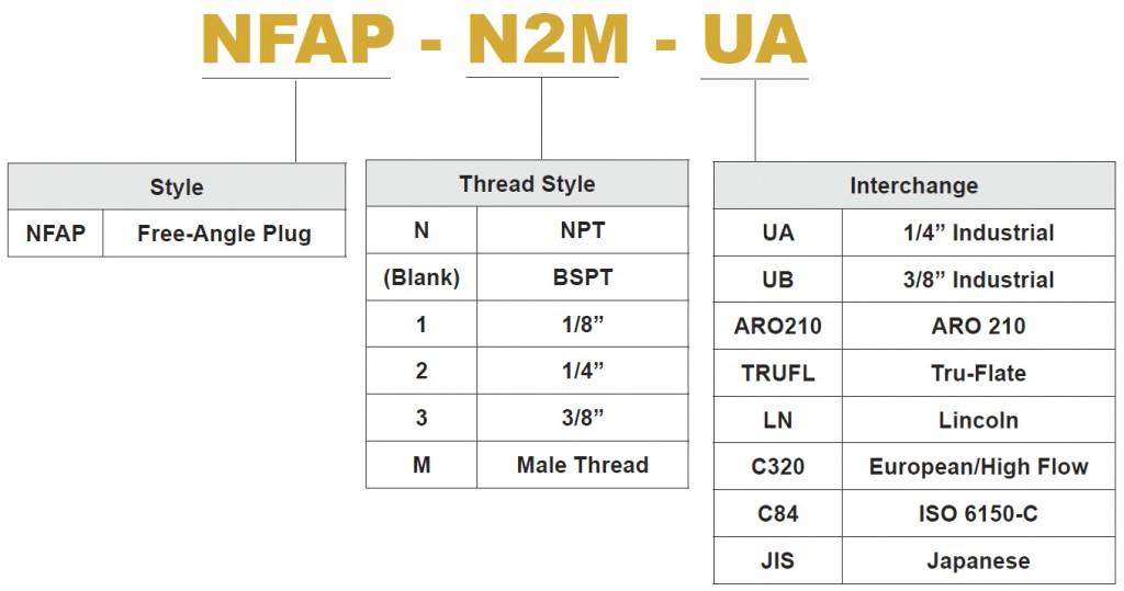 Free-Angle PN Chart