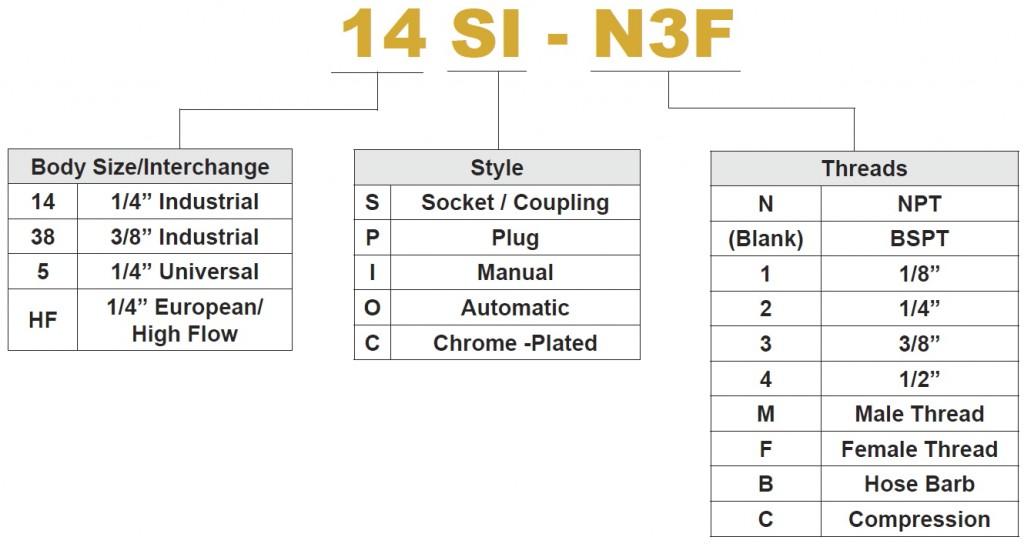 Premium Series PN Chart