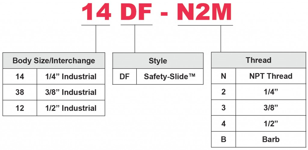 Safety-Slide PN Chart