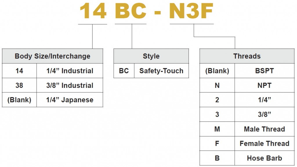 Safety Touch PN Chart
