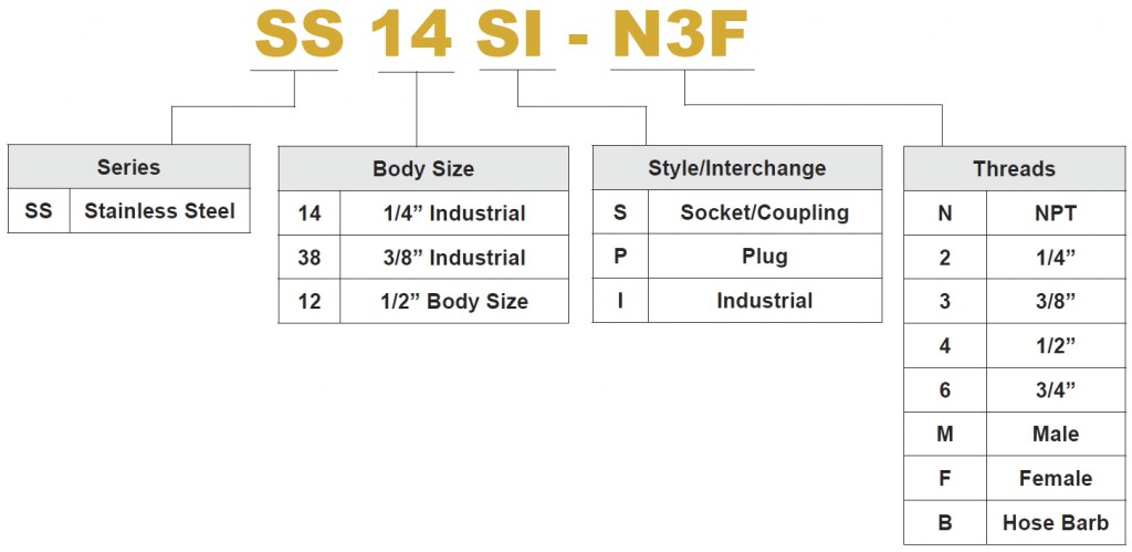 Stainless Steel PN Chart