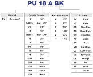 Surethane 98A Polyurethane Tubing Part Number Chart