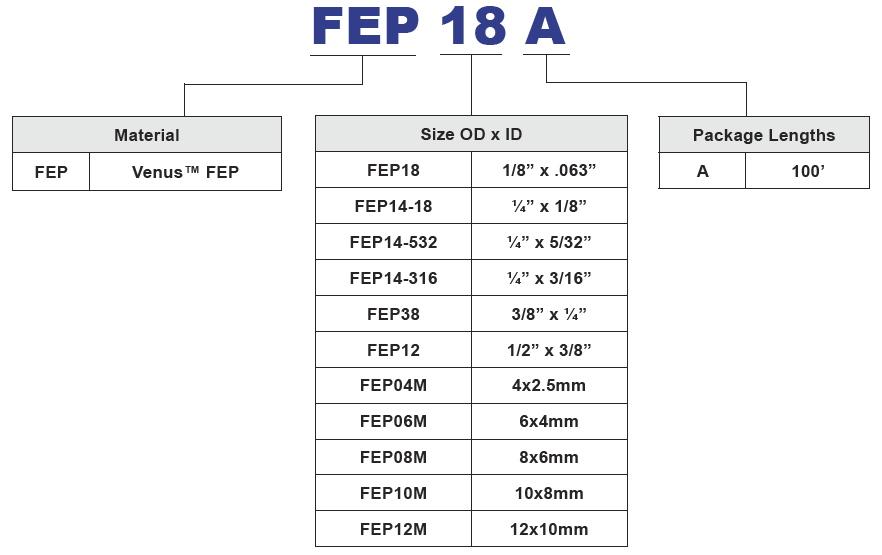 Venus FEP tubing Part Number Chart