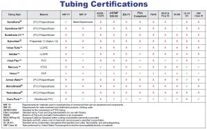 Tubing Certifications